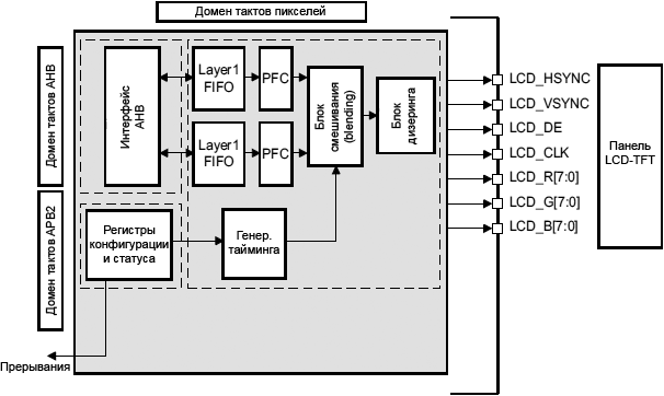 LTDC block diagram fig81