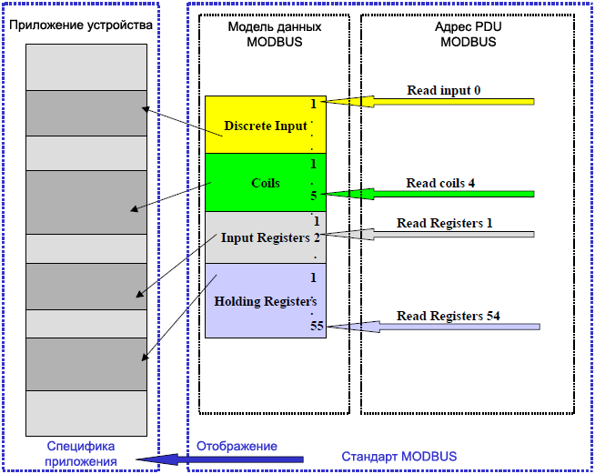 MODBUS Addressing model fig08
