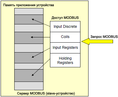 MODBUS Data Model with separate block fig06