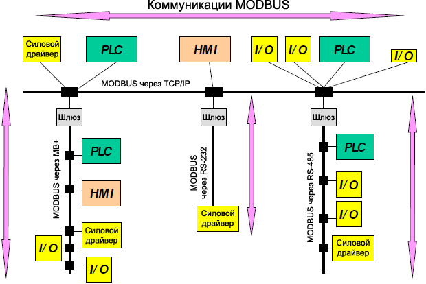 MODBUS Network Architecture example fig02