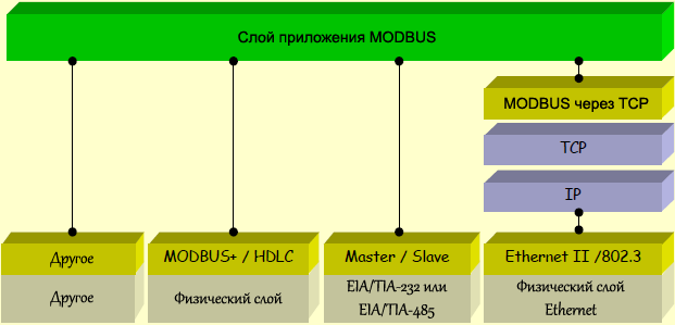 MODBUS communication stack fig01