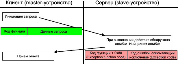 MODBUS transaction exception response fig05