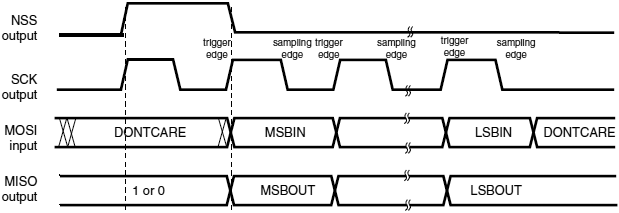 SPI-TI-mode-master-mode-single-transfer-fig251