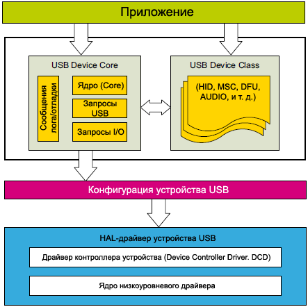 STM32Cube USB device library architecture fig02