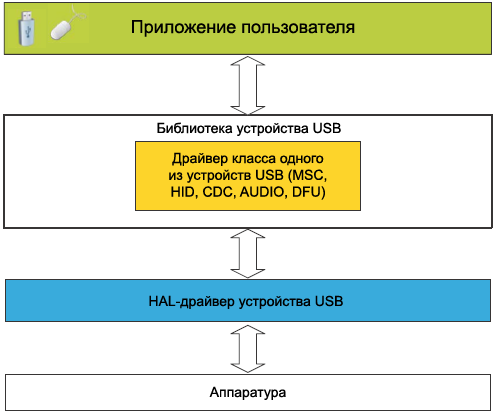 STM32Cube USB device library fig01