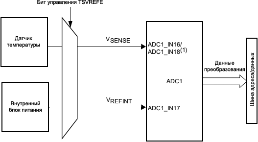 STM32F4xx ADC temperature sensor and VREFINT channel block diagram fig63