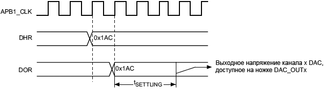 STM32F4xx DAC timing for conversion trigger disabledTEN 0 fig67