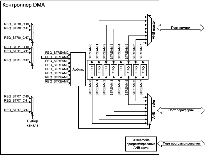 STM32F4xx DMA block diagram fig32