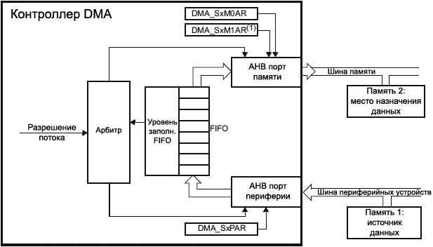 STM32F4xx DMA memory to memory mode fig38