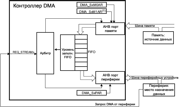 STM32F4xx DMA memory to peripheral mode fig37