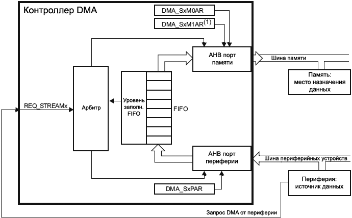 STM32F4xx DMA peripheral to memory mode fig36