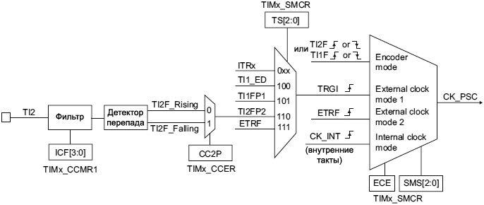 STM32F4xx TIM1 TIM8 TI2 external clock connection example fig108