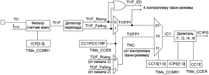 STM32F4xx TIM1 TIM8 capture compare channel example channel1 input stage fig112