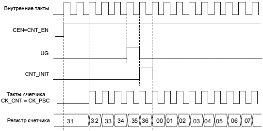 STM32F4xx TIM1 TIM8 control circuit normal mode internal clock divided by1 fig107