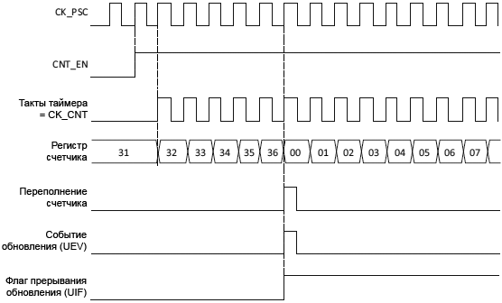 STM32F4xx TIM1 TIM8 counter diagram internal clock divided by1 fig89