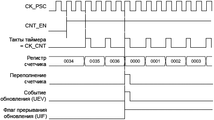 STM32F4xx TIM1 TIM8 counter diagram internal clock divided by2 fig90