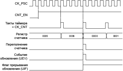 STM32F4xx TIM1 TIM8 counter diagram internal clock divided by4 fig91