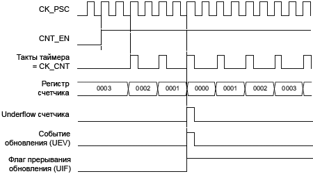 STM32F4xx TIM1 TIM8 counter timing internal clock divided by2 fig101