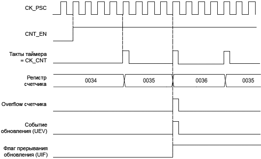 STM32F4xx TIM1 TIM8 counter timing internal clock divided by4 TIMx ARRx36 fig102