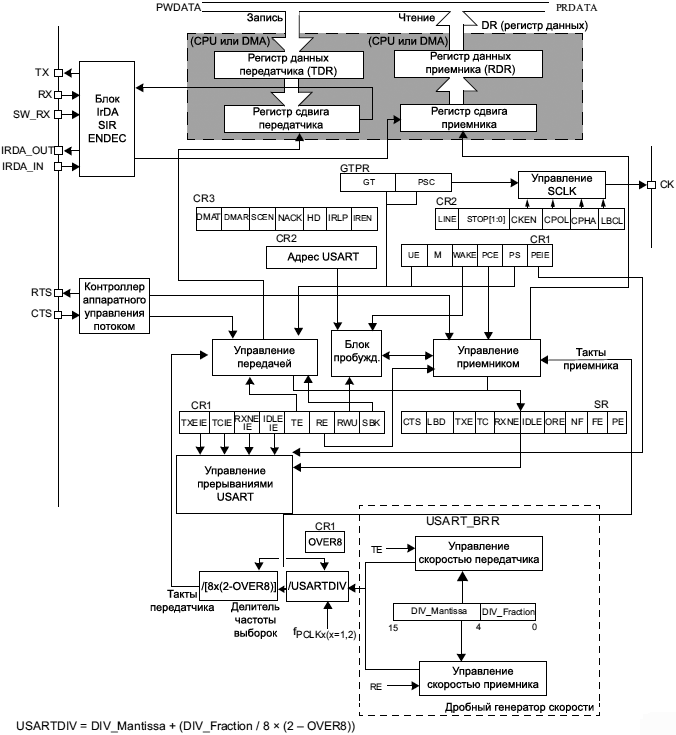 STM32F4xx USART block diagram fig296