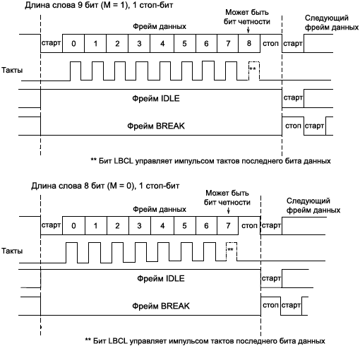 STM32F4xx USART word length programming fig297