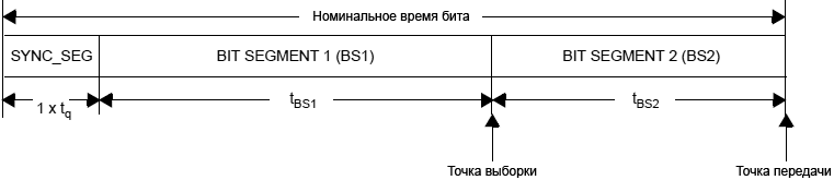 bxCAN Bit Timing fig346