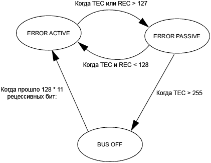 bxCAN error state diagram fig345