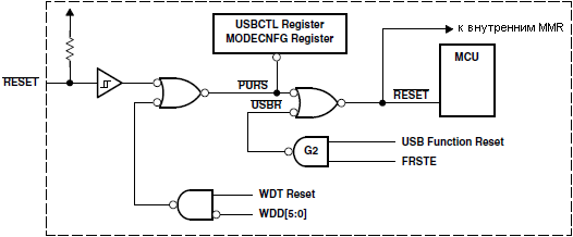 TUSB3410-Reset-Diagram-fig5-1