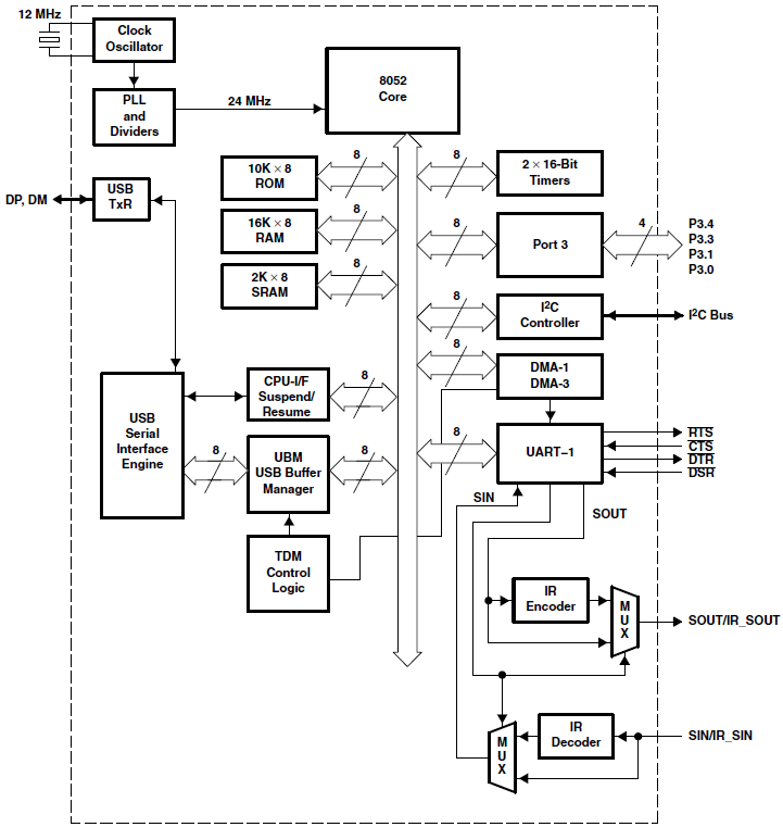 TUSB3410-block-diagram-fig1-2