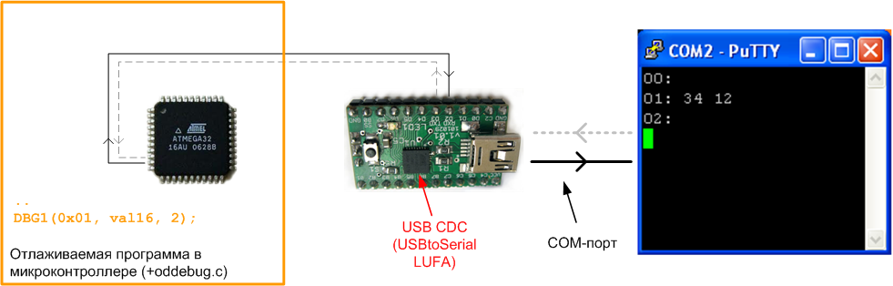 UART-debug-diagram