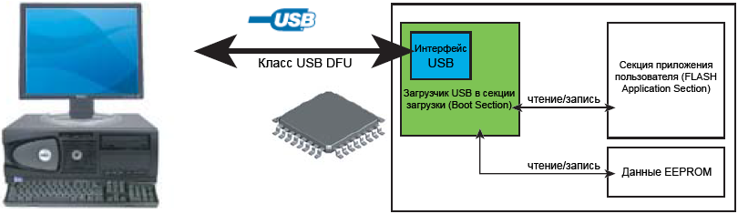 USB-DFU-Physical-Environment-fig21