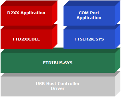 Windows CDM Driver Architecture