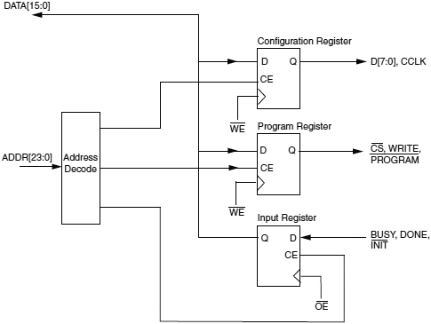 Xilinx-FPGA-MCU-CPLD-Block-Diagram-fig07
