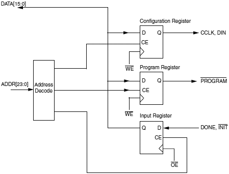 Xilinx-FPGA-MCU-CPLD-Block-Diagram-fig10