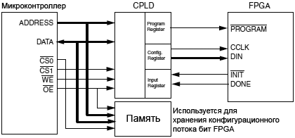 Xilinx-FPGA-MCU-Slave-Serial-configuration-fig09