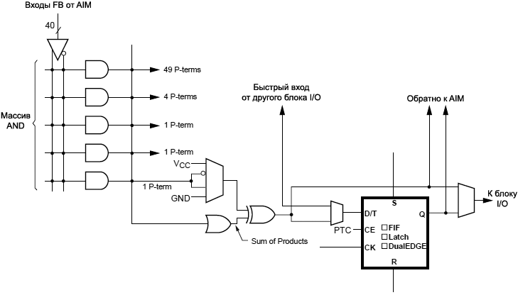 CoolRunner II CPLD Partially Stripped Macrocell Diagram fig05