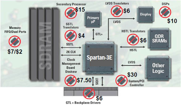 Spartan 3 3E System Integration fig218
