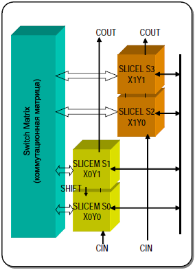 Spartan 3 Configurable Logic Block fig217