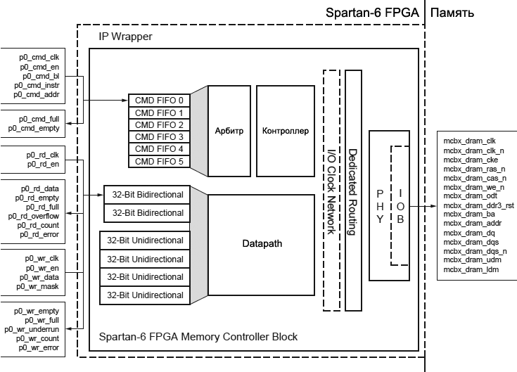 Spartan 6 FPGA MCB Architecture fig2 1