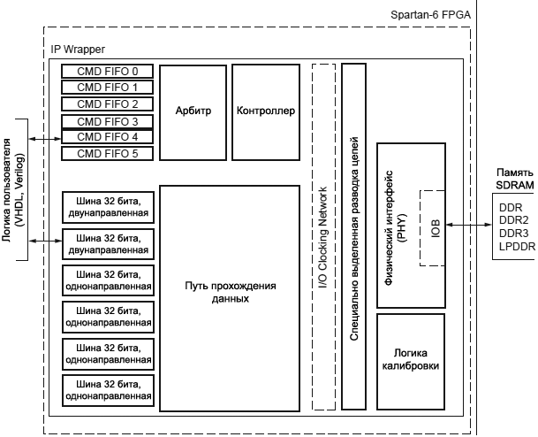 Spartan 6 FPGA MCB IP Wrapper view fig1 1