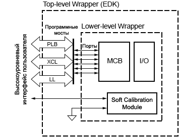 Spartan 6 FPGA MCB Lower Level Wrapper Embedded fig3 1b