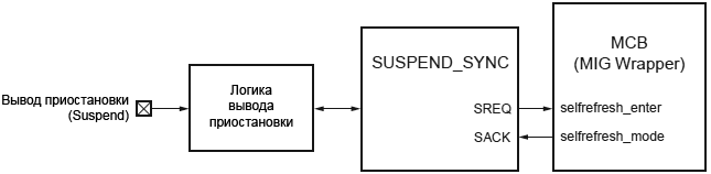 Spartan 6 FPGA MCB SUSPEND SYNC connections fig4 15