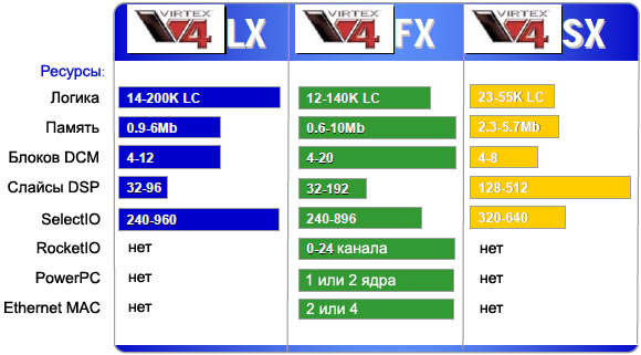 Virtex 4 Platforms fig220