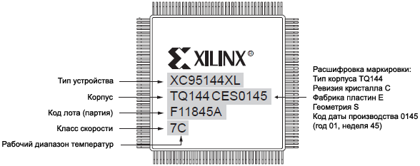 XC9500XL Part Numbering System fig213