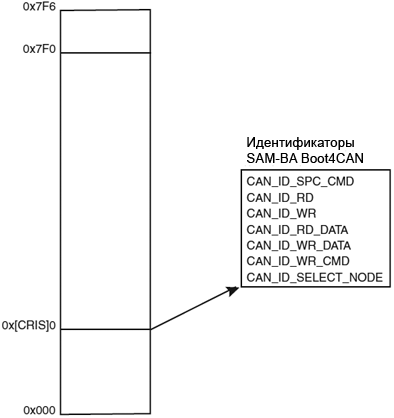 doc6220-CAN-Identifier-Remapping-fig6-2