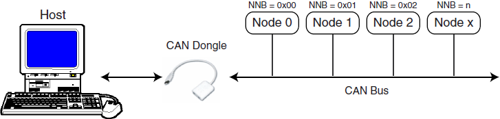 doc6220-Network-Connection-fig6-4
