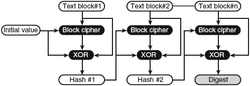 doc6253Block-Cipher-as-Hash-Function-fig5-1