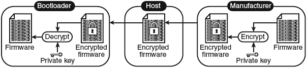 doc6253Firmware-Encryption-fig3-11