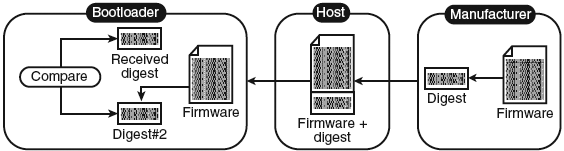 doc6253Firmware-Hashing-fig3-8