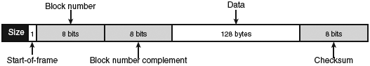 doc6253XMODEM-Frame-Structure-fig3-6